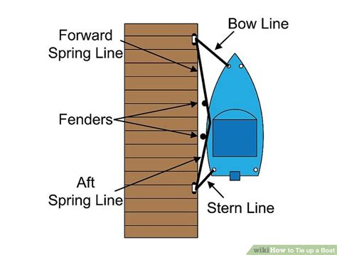 boat spring line how to tie up a boat 9 steps wikihow