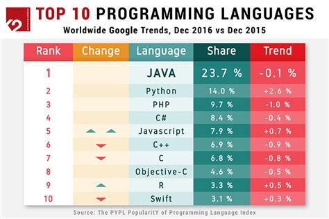 Programming Languages java remains the most popular programming language k2
