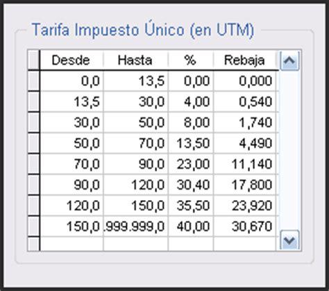 tabla impuesto segunda categoria nueva tabla impuesto 218 nico de segunda categor 237 a el blog