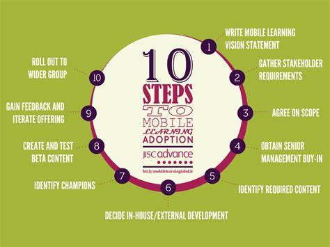 10 Steps To Help You Your by 10 Steps To Mobile Learning Adoption Jiscinfonet
