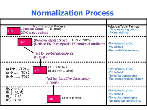 i 3 1 the definition database concept normalization 1nf 2nf 3nf