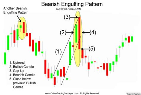 bearish reversal pattern investopedia candlestick pattern part 1 technical analisis saham