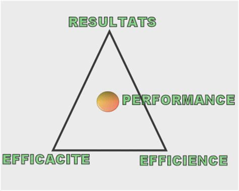 performance evaluation sles performance