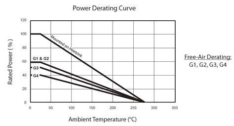 resistors pulse power pulse power rating of resistors 28 images rara electronics current sensing resistors series