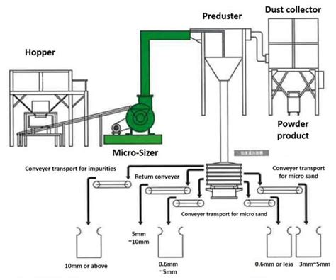 glass recycling process diagram glass recycling micro sizer glass cullet production