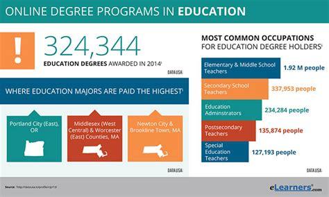 online teaching degrees teachtomorrow org online education degrees degrees in education online