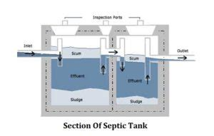 Concrete Home Designs by Septic Tank Design Criteria Daily Civil