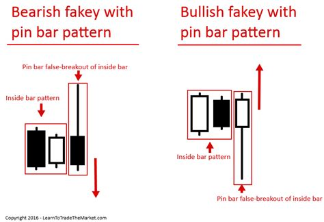 bearish reversal pattern investopedia what is a fakey pattern and how do you trade it 187 learn