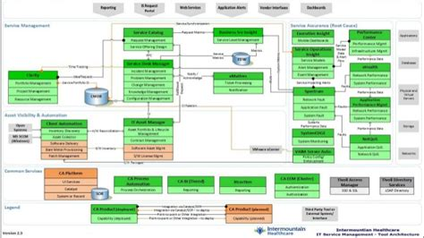 Service Desk Framework by Integrated It Service Management From Strategy To