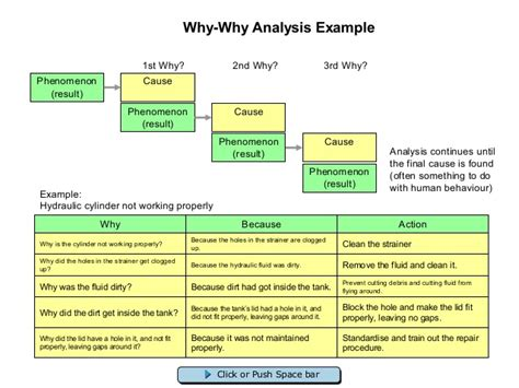 why why analysis template why why analysis