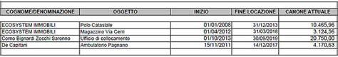 ufficio collocamento merate merate 23 canoni di affitto attivi e pochi passivi in