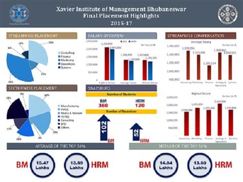 Gd Topics For Mba Placements 2017 by Current Affairs Gd Topics 2016 Career