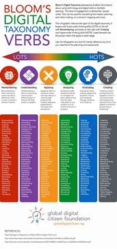 bloom s digital taxonomy verbs infographic