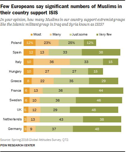 10 facts europes muslim minorities the globalist few europeans say significant numbers of muslims in their