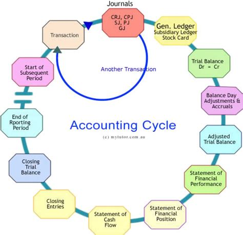 diagram of the accounting cycle edi diwan the accounting cycle