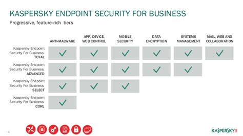 Antivirus Kaspersky Endpoint Security For Business kaspersky endpoint security for business 2015