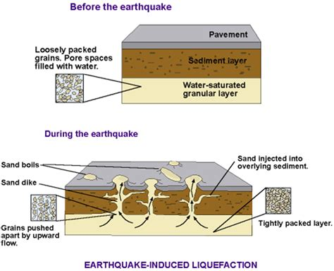 Outline The Causes Of Earthquakes Scheme by Worldlywise Wiki The Causes And Effects Of Earthquakes And How Respond To Them