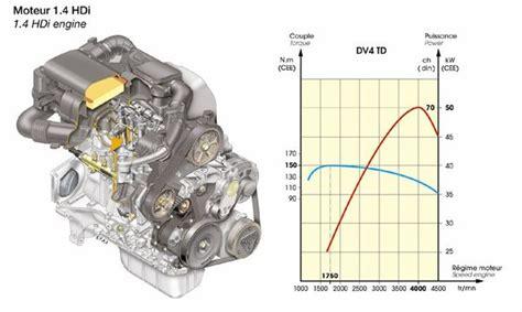 peugeot 1 4 hdi engine diagram peugeot automotive wiring