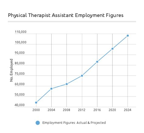 Physical Therapist Outlook by Physical Therapy Assistant Salary Pta Salary By State 2017