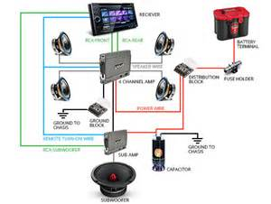 car audio system wiring basics ebay