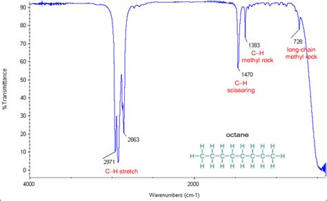 pattern matching organic molecules lab detachment and indentify of organic compound identify of