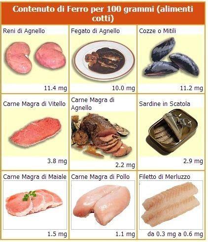 cellulite alimentazione dieta anticellulite