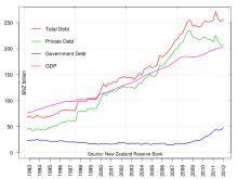 economy of new zealand