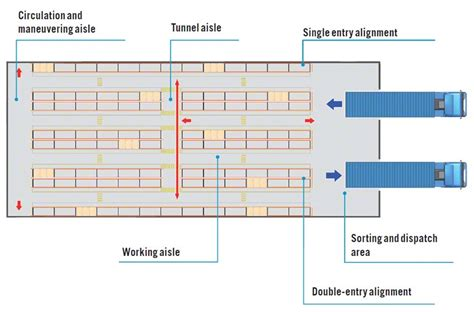 warehouse layout forklift forklift aisle width and height interlake mecalux