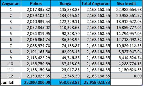 informasi tabel ansuran pinjaman di bpd jateng tabel angsuran pinjaman bank jateng 2018