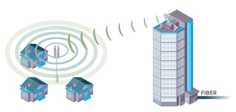 Wifi Broadband fixed wireless broadband superfast wireless rocket networks