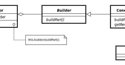 builder pattern in c c design pattern builder design pattern