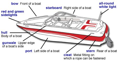 boat sections english for logistics and hull maintenance types and