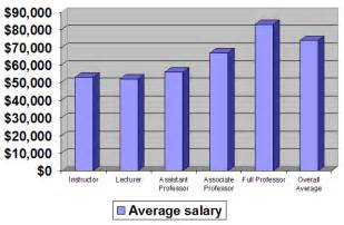 Average Salary Marine Biologist by Careers In Oceanography Salaries Marine Careers Marine Biologist Salary And Qualifications A