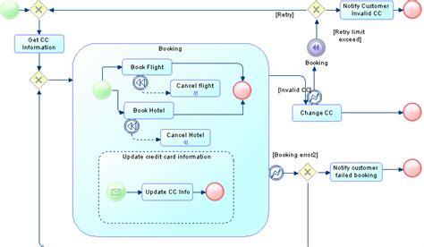 bpmn diagram for the travel agency collaboration and process diagrams bpmn