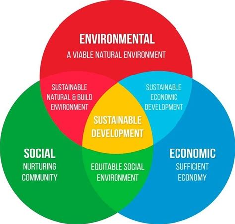 Sustainable Development what is sustainable development quora