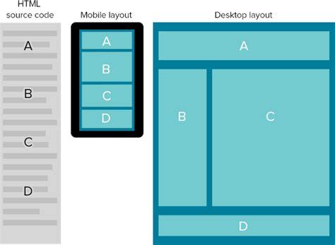 html responsive design layout zurb foundation training shuffling columns in foundation