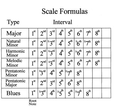 guiter formula picture minor scale formula my favorite things pinterest