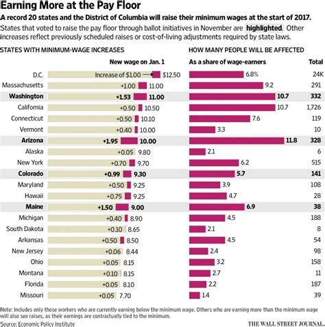 miniumum wage minimum wage hikes here s a list of states where a lot of