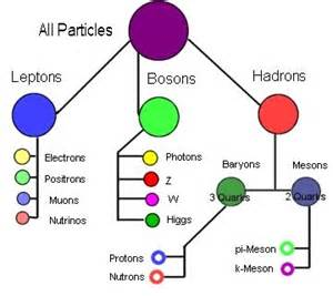 Is A Proton A Subatomic Particle Subatomic Particles