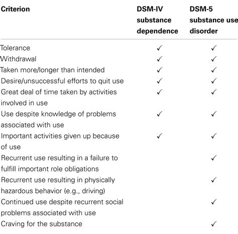 Web Md Detox Alochol Use Disorder by Frontiers The Puzzling Unidimensionality Of Dsm 5
