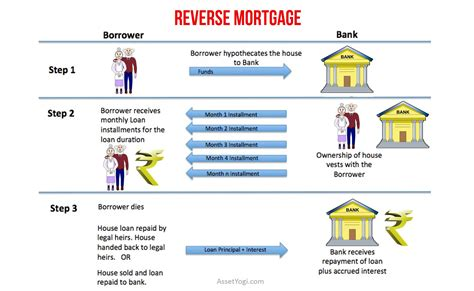 house worth less than mortgage reverse mortgage guide on reverse mortgage loan scheme