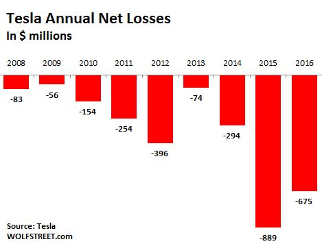 "what tesla's ""inexplicable"" ""ponzi scheme"" valuation says"