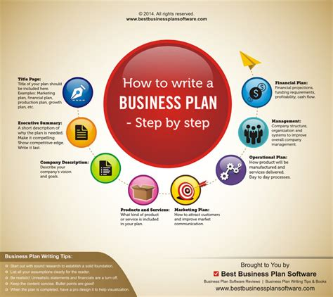 step by step business plan template infographic on how to write a business plan step by step