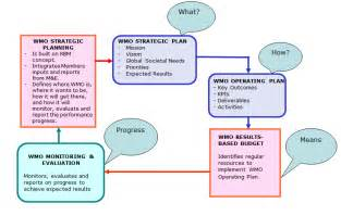 Library Strategic Plan Template by Wmo Strategic Planning