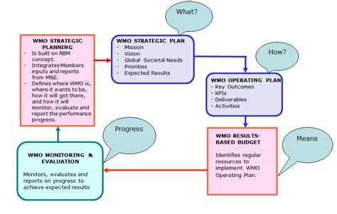 planning pic wmo strategic planning