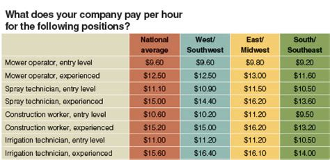 Landscaper Pay Rate Rates Of Pay Lawn Landscape