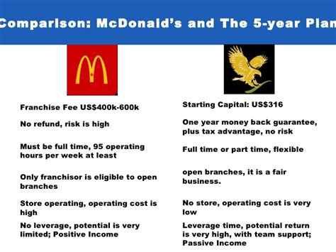 And Janet Plan A Day At Mcdonalds by Flp Business Plan