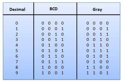 tutorialspoint digital electronics pdf binary codes