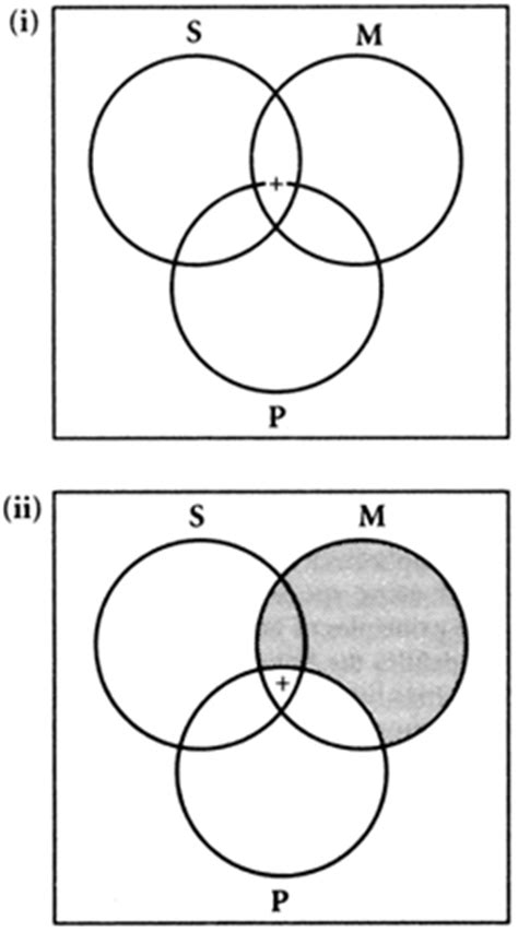 who invented the venn diagram answers the most trusted place for answering s
