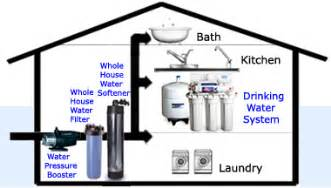 home water pressure all in one whole house flow base water pressure boosting